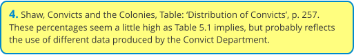 4. Shaw, Convicts and the Colonies, Table: 'Distribution of Convicts', p. 257. These percentages seem a little high as Table 5.1 implies, but probably reflects the use of different data produced by the Convict Department.