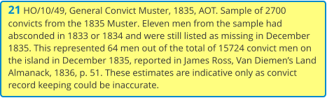 21 HO/10/49, General Convict Muster, 1835, AOT. Sample of 2700 convicts from the 1835 Muster. Eleven men from the sample had absconded in 1833 or 1834 and were still listed as missing in December 1835. This represented 64 men out of the total of 15724 convict men on the island in December 1835, reported in James Ross, Van Diemen's Land Almanack, 1836, p. 51. These estimates are indicative only as convict record keeping could be inaccurate.